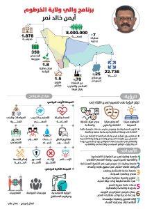 إنفوغرافيك: برنامج والي ولاية الخرطوم