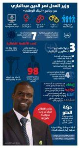 إنفوغرافيك.. وزير العدل: تجريم التكفير لكونه مهدداً لأمن المجتمع وإباحة الخمور لغير المسلمين